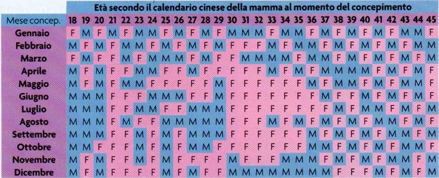 Maschio O Femmina Calendario Maya.Maschio O Femmina Indovinare Il Sesso Del Bambino